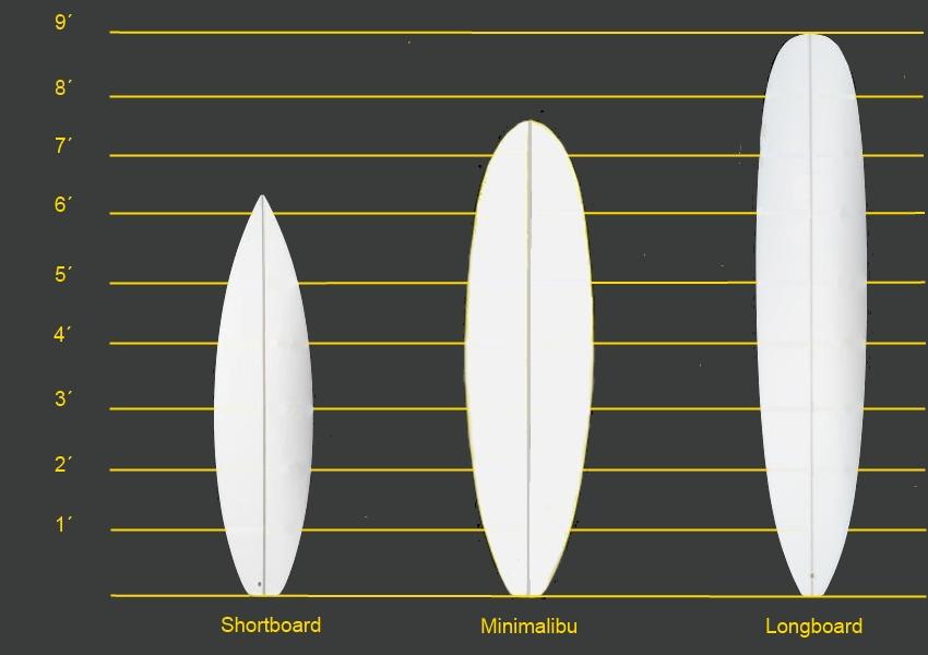 3種類のサーフボード