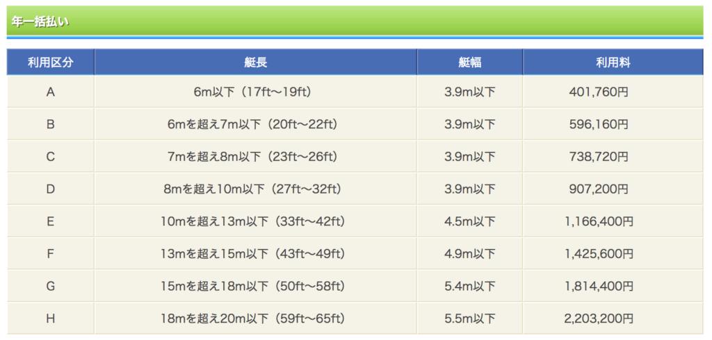 東京夢の島マリーナヨットハーバーの価格